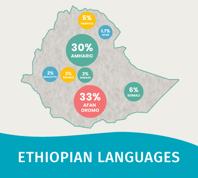 Ethiopian Languages